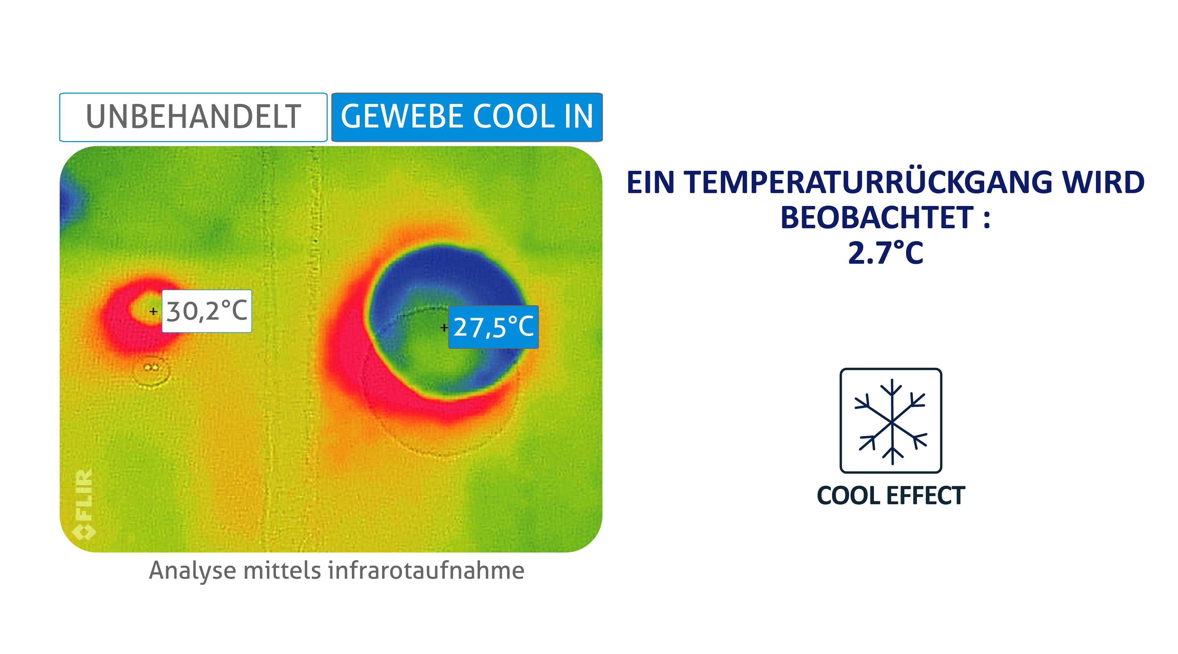 Cool In – Schéma 2 DE